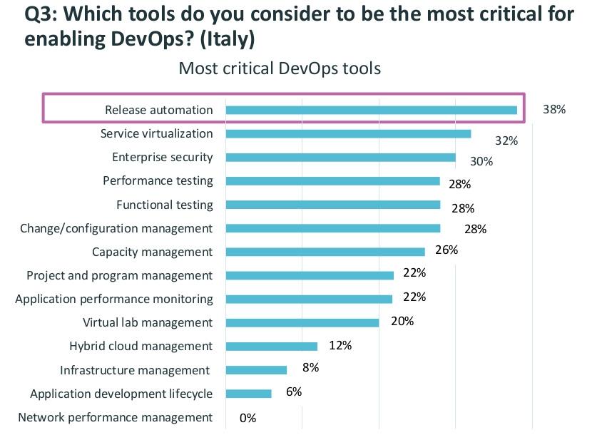 L'esigenza chiave delle aziende è migliorare la 'user experience'