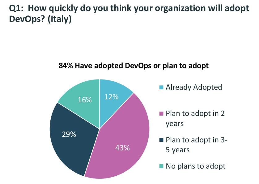 In Italia la stragrande maggioranza delle imprese ha adottato, o pianifica di adottare, strategie DevOps