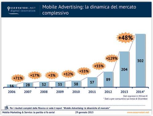 La dinamica del mercato del Mobile Advertising in Italia dal 2006 a oggi