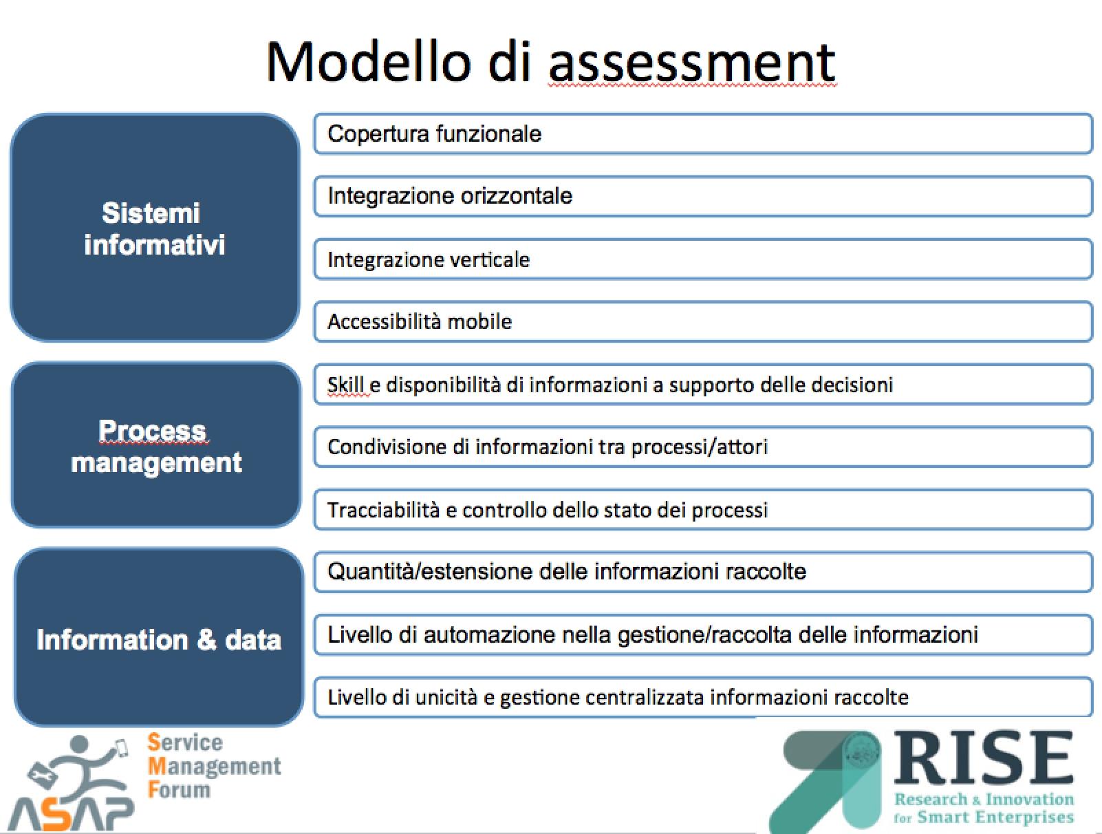 Modello di assessment RISE