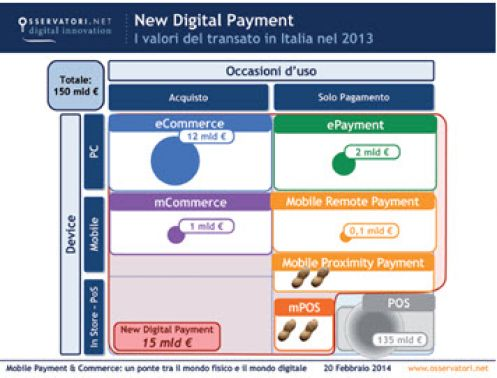 New digital payments