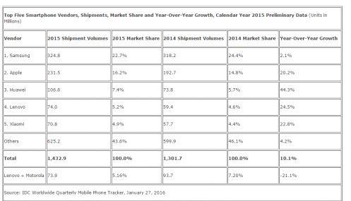 Samsung domina ancora il mercato smartphone