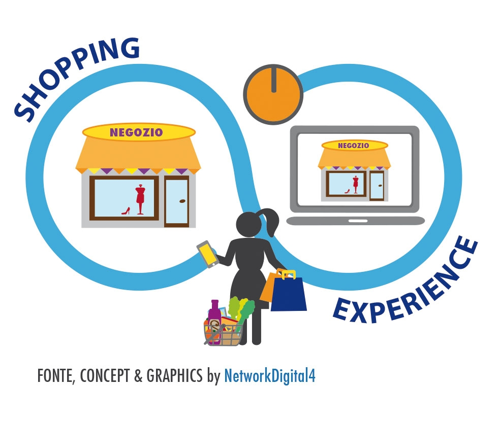 shopping experience retail 4.0