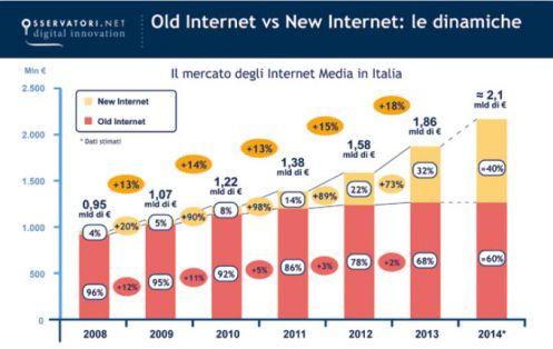 IL mercato degli Internet Media in Italia (fonte: Osservatorio New Media & New Internet - Politecnico di Milano)