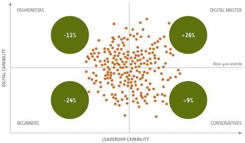 I digital master hanno performance superiori agli altri, sia in termini di fatturato generato (9%) sia in termini di profittabilità (26%)