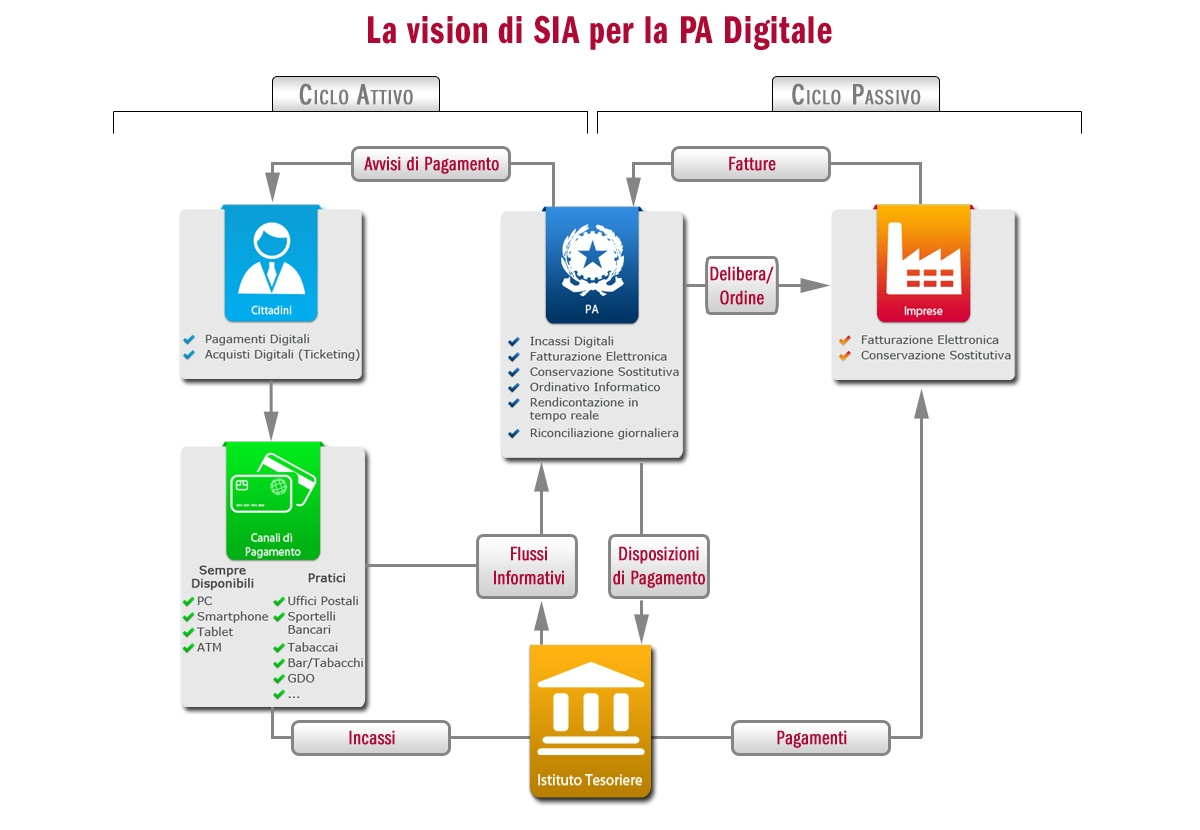 """Fatturazione elettronica e pagamenti digitali sono le due componenti di """"SIA EasyCity"""", piattaforma che copre l'intero ciclo finanziario della PA"""