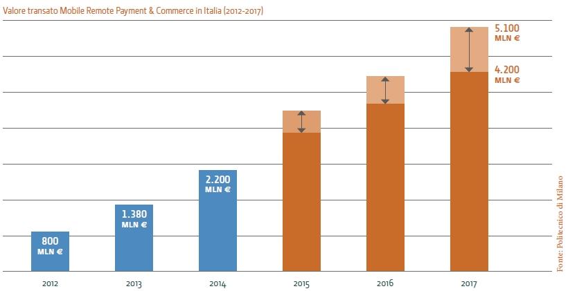 Mobile Remote Payment & Commerce, raddoppio entro tre anni