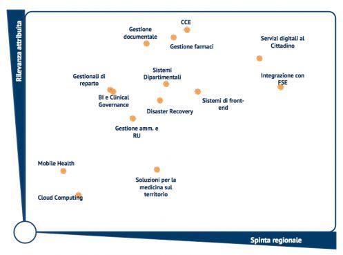 La rilevanza aziendale e la spinta regionale allo sviluppo degli ambiti secondo la direzione strategia. Fonte Osservatori Digital Innovation - Politecnico di Milano