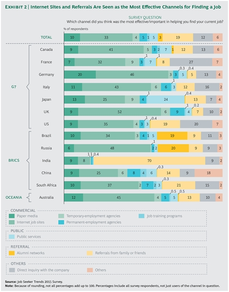 BCG: Job Seeker Trends 2015 Survey