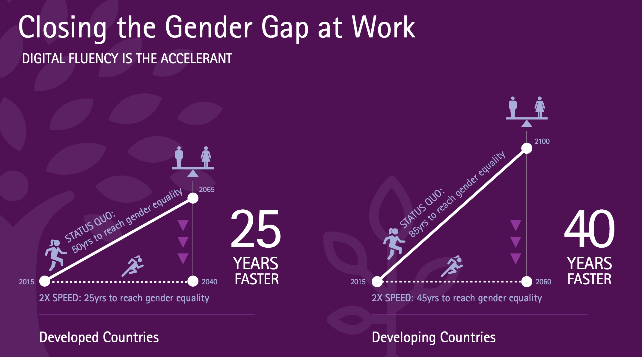 Source: Getting to Equal: How Digital is Helping Close the Gender Gap at Work, Accenture 2016