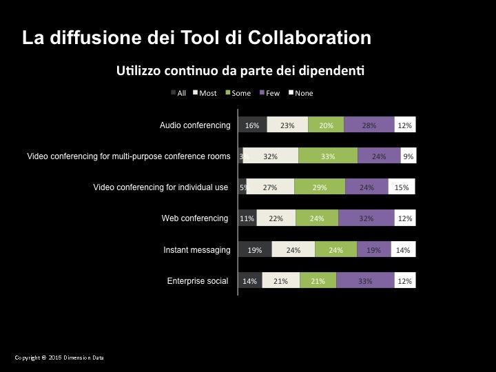 La diffusione delle soluzioni di Unified Communication & Collaboration