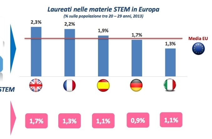 Il deficit di competenze scientifiche: i giovani con lauree STEM in Europa