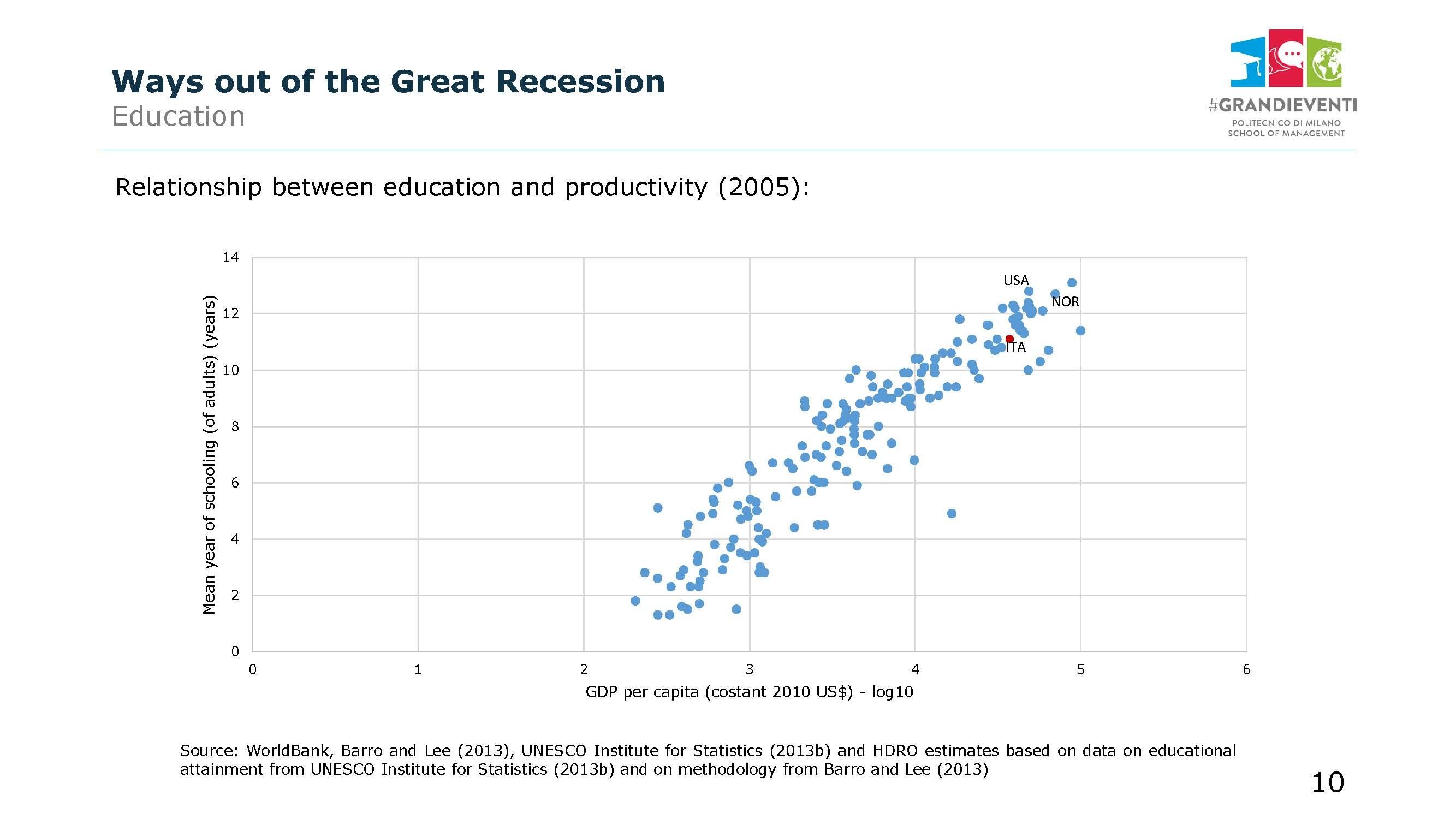 La correlazione tra PIL per abitante e numero di anni di scolarizzazione