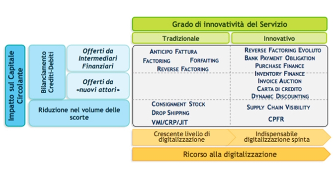 Le soluzioni di Supply Chain Finance (fonte: Osserv. Supply Chain Finance, Politecnico di Milano)