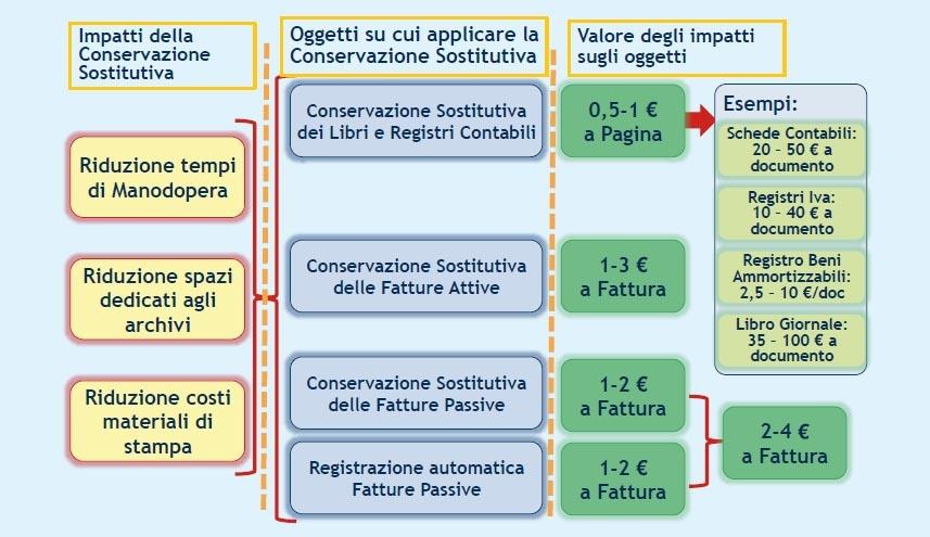 I benefici economici della dematerializzazione (fonte: Osservatorio ICT&Commercialisti-School of Management Politecnico di Milano)