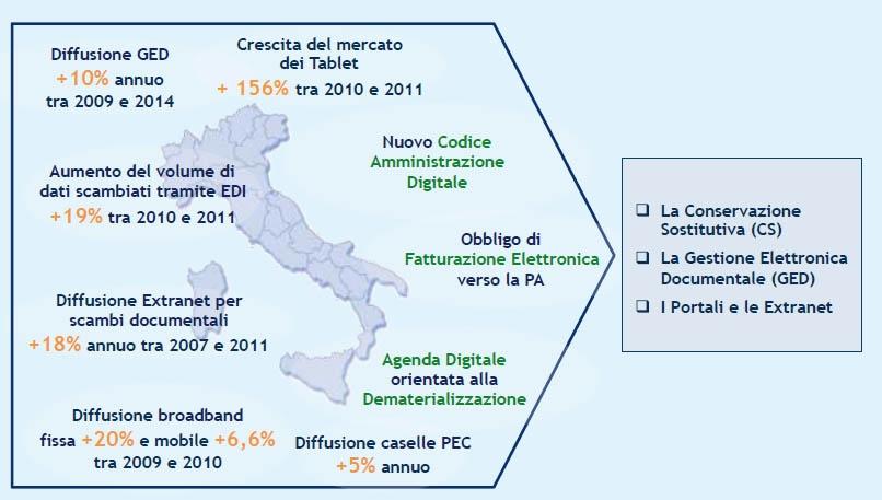 I tassi di diffusione tecnologica in Italia e gli aspetti normativi (fonte: Osservatorio ICT&Commercialisti - School of Management Politecnico di Milano)