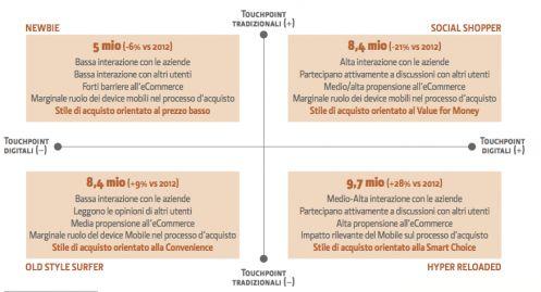 I profili dei consumatori multicanale italiani