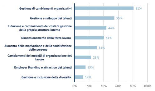 Le sfide della Direzione HR nel 2014