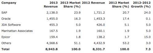 Top Five fornitori software SCM e Procurement, Worldwide 2013 (Milioni di dollari) - FONTE Gartner (Maggio 2014)