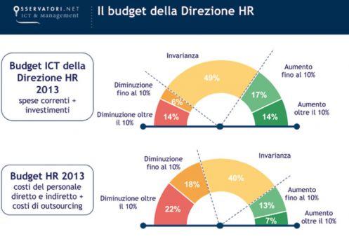 Il budget della direzione HR (fonte: Osservatorio HR Innovation Practice-School of Management Politecnico di Milano)