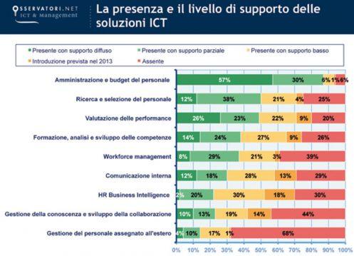 La presenza e il livello di supporto delle soluzioni ICT per l'HR (fonte: Osservatorio HR Innovation Practice - School of Management Politecnico di Milano)