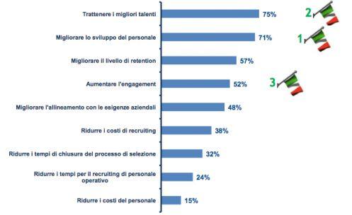 I principali obiettivi dell'Internal Recruitment - Fonte Politecnico di Milano