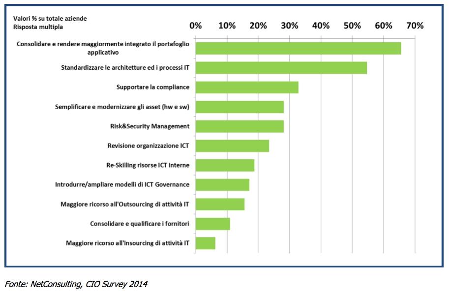 Le priorità ICT 2014