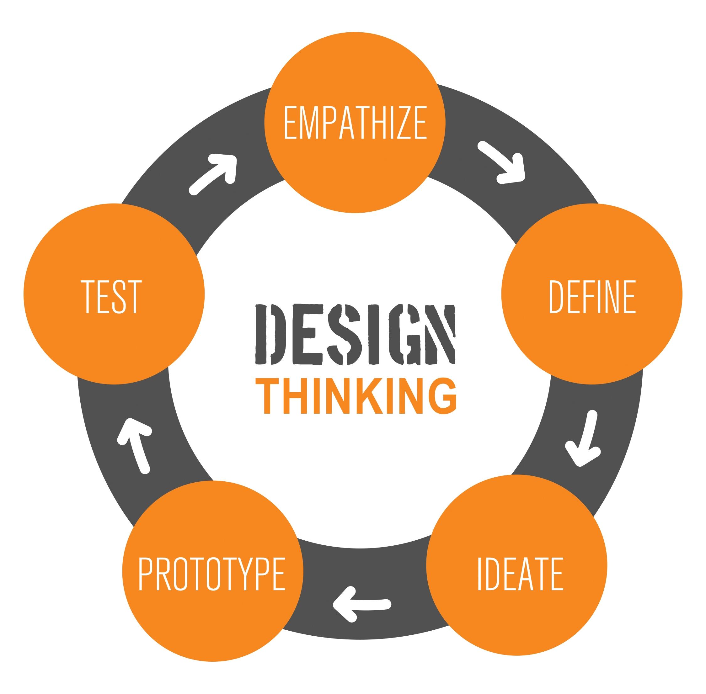 Schema del processo creativo a 5 fasi (Fonte: DSSchool.Stanford.edu)
