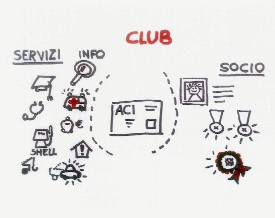 Un disegno utilizzato dal team di sviluppo del progetto ACI