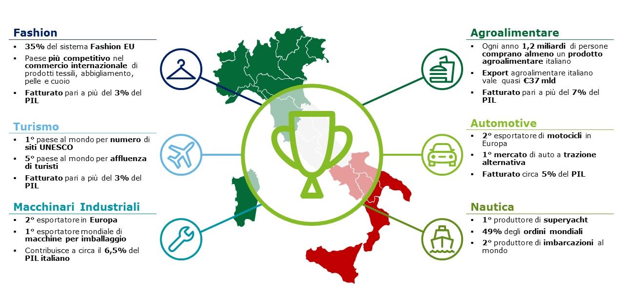 I 6 settori ''top'' dell'eccellenza Made in Italy (Fonte: Deloitte)