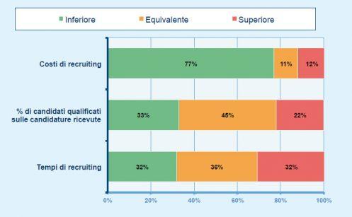 I benefici dell'utilizzo dei social network a supporto della ricerca e selezione del personale (fonte: Osservatorio HR Innovation Practice - School of Management Politecnico di Milano)