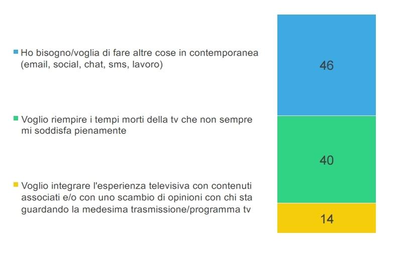 Le attività degli italiani che usano un second screen mentre guardano la TV