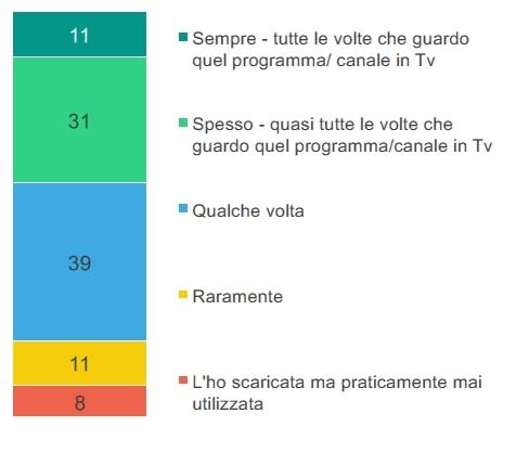 Il tasso di adozione delle mobile app dedicate all'interazione con i programmi televisivi