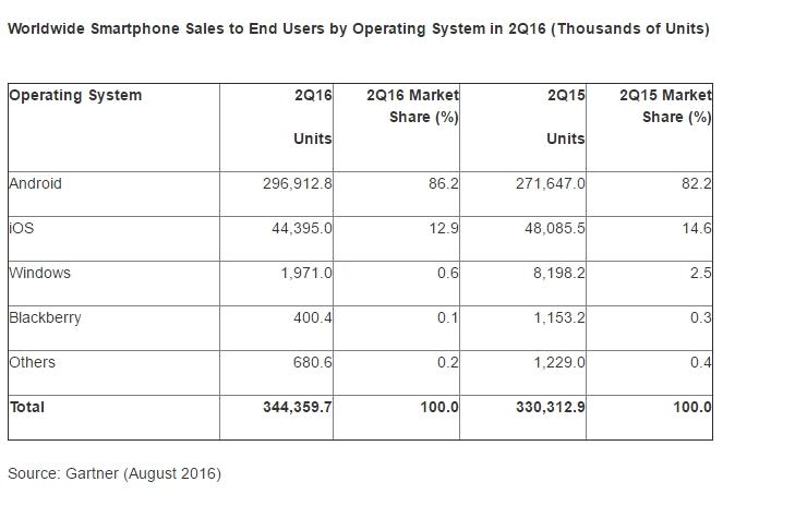 Chi sono i leader del mercato smartphone?