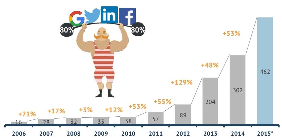 La concentrazione del mercato italiano del Mobile Advertising
