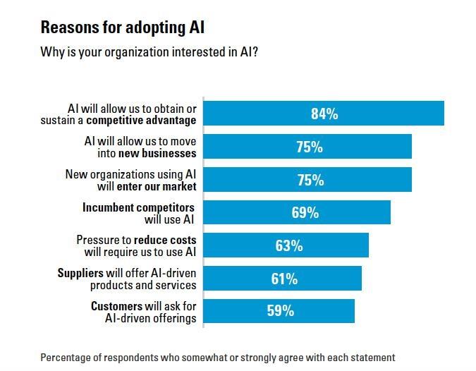 L'interesse delle aziende verso l'Intelligenza Artificiale (fonte: BCG)