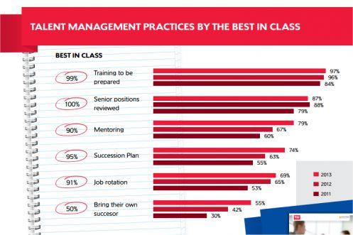 Come cambiano le fondamentali pratiche del talent management (fonte Top Employer Institute)