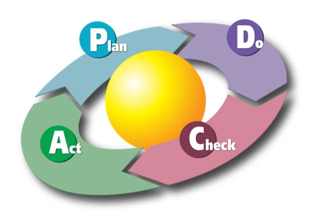 Il ciclo PDCA di Deming (Plan, Do, Check, Act)