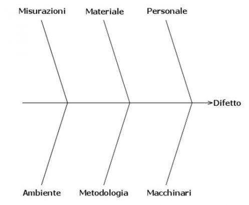 Il Fishbone Diagram permette di collegare il difetto ai possibili effetti scatenanti (le linee oblique)