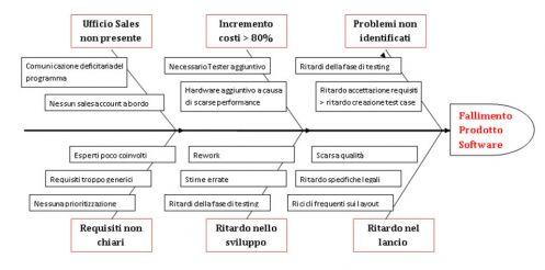 Un esempio dell'utilizzo di Fishbone Diagram