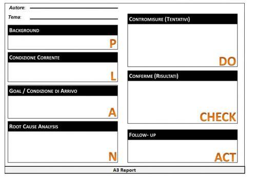 Le 7 fasi del metodo A3 vengono riportate come riquadri e vanno svolte in sequenza