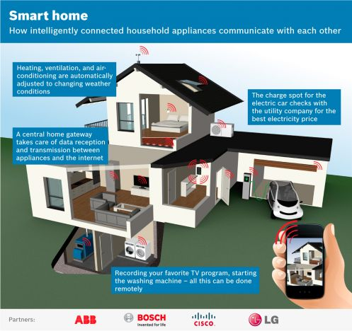 La Smart Home vista da ABB, Bosch, Cisco e LG