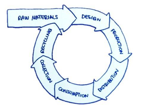 Circular economy (Fonte: IEFE Università Bocconi)