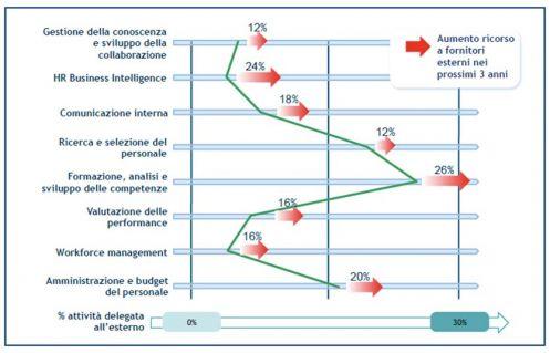 Il ricorso all'outsourcing e i trend per i prossimi 3 anni (fonte: Osservatorio HR Innovation Practice - School of Management Politecnico di Milano)