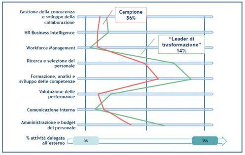 Il ricorso all'outsourcing: confronto con i leader della trasformazione(fonte: Osservatorio HR Innovation Practice - School of Management Politecnico di Milano)
