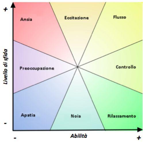 Diagramma degli stati in una relazione Sfida/Abilità