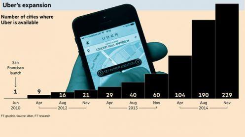 La crescita di Uber (Fonte: FT)