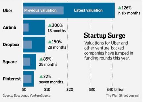 La capitalizzazione implicita di alcune start up. (Fonte WSJ)