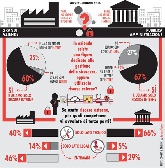 Sicurezza informatica aziendale in Italia: cosa pensano i ...