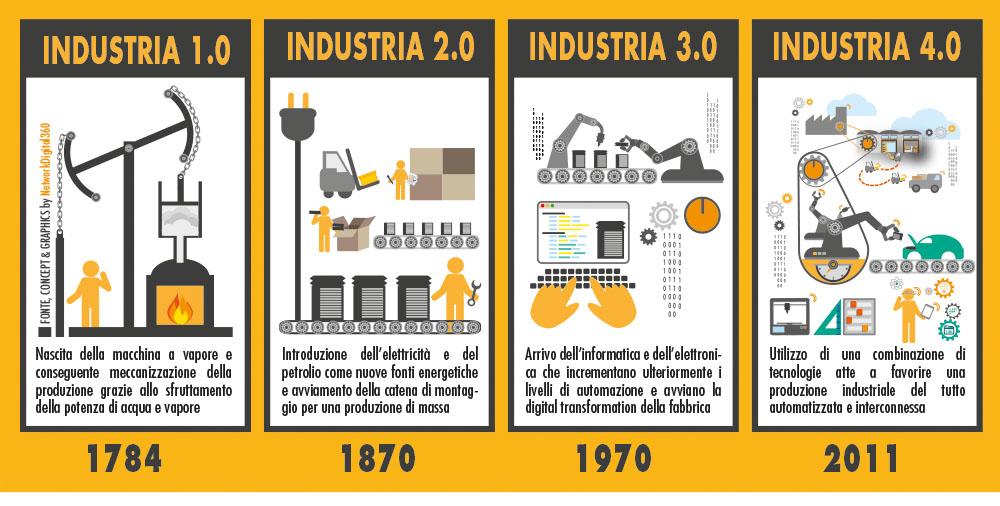 Industria 4.0 significato storia